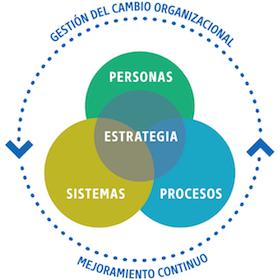 nuestros.servicios.diagrama